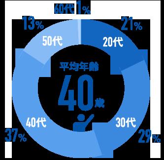 日本イトミックの平均年齢の図