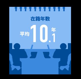 日本イトミックの在籍年数の図