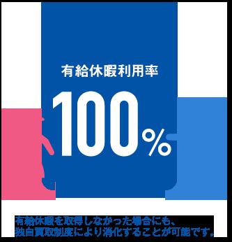 日本イトミックの有給休暇取得率の図