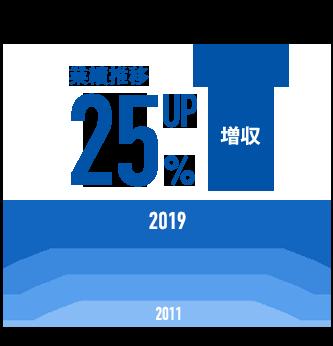 日本イトミックの業績推移の図