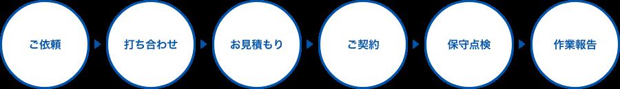 ご依頼→打ち合わせ→お見積もり→ご契約→保守点検→作業報告